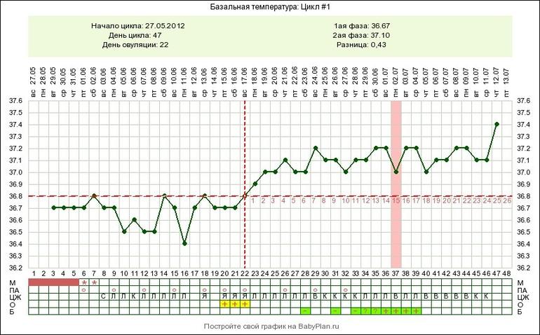 Мой график базальной t, цикл от 17 ноября 2014 - запись пользователя Натусик (zayka3035) в сообществе Графики базальной температ