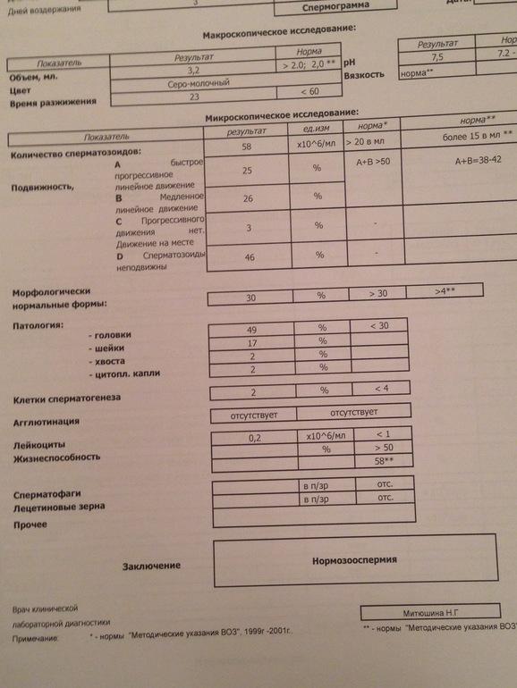 Спермограмма по стандарту воз екатеринбург