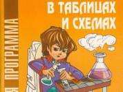 Химия в таблицах и схемах. В. П. Лилле