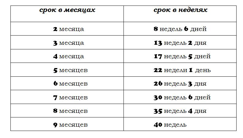 Высчитать срок беременности по неделям и дням