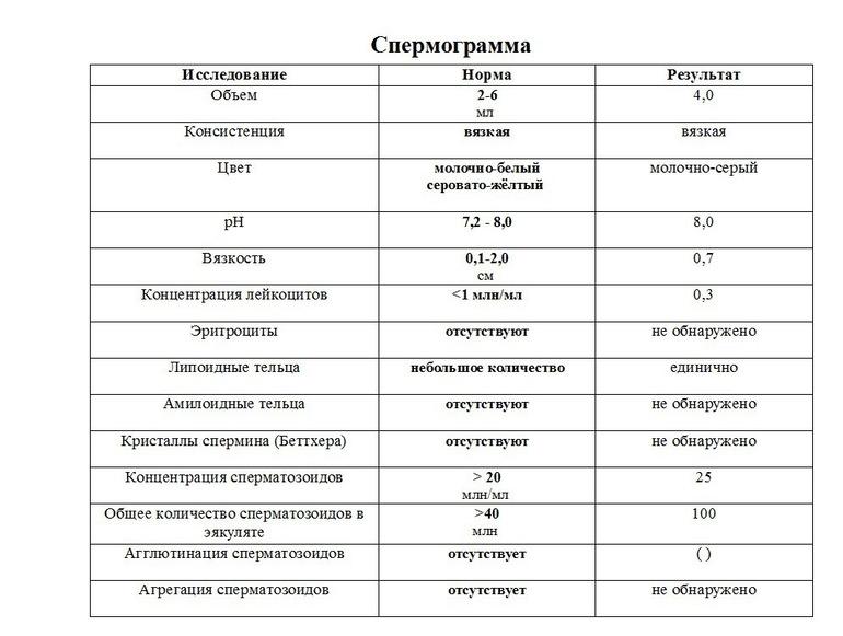 iz-vlagalisha-techet-prozrachnaya-zhidkost