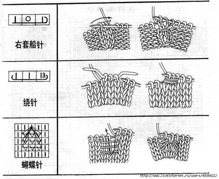 Обозначения китайских схем по вязанию