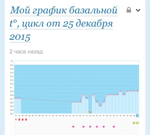 Ура мой график беременный беременность в 40 95