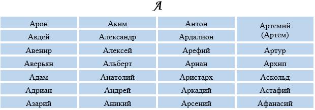 Мужские имена с буквой а