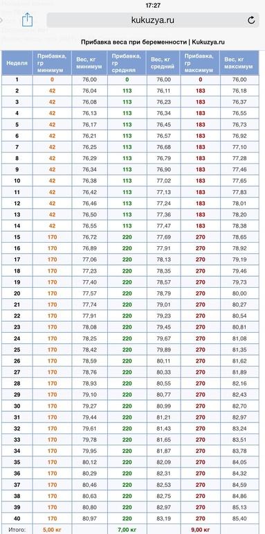 Таблица для беременных 2017