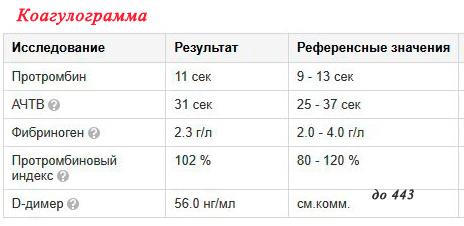 Сколько делаются анализы крови и мочи в поликлинике Справка 001-ГС у Выхино-Жулебино