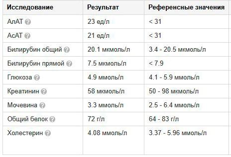 istoriya-boleznipervichniy-biliarniy-tsirroz