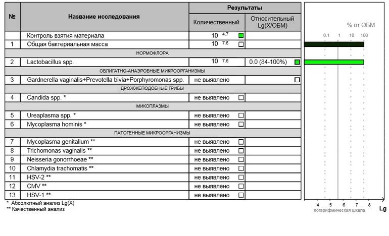 Пцр анализ ярославль