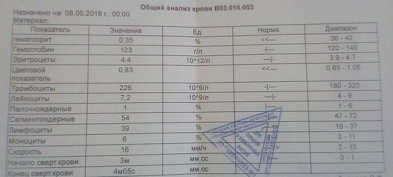 Зеленоград детство анализы крови 152 нв анализ крови