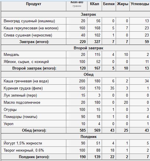 Низкоуглеводная Диета Сколько Белков. Сколько нужно употреблять белка на низкоуглеводной диете?