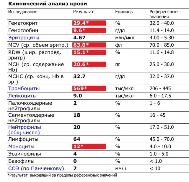 Как правильно сдать анализ на гемоглобин